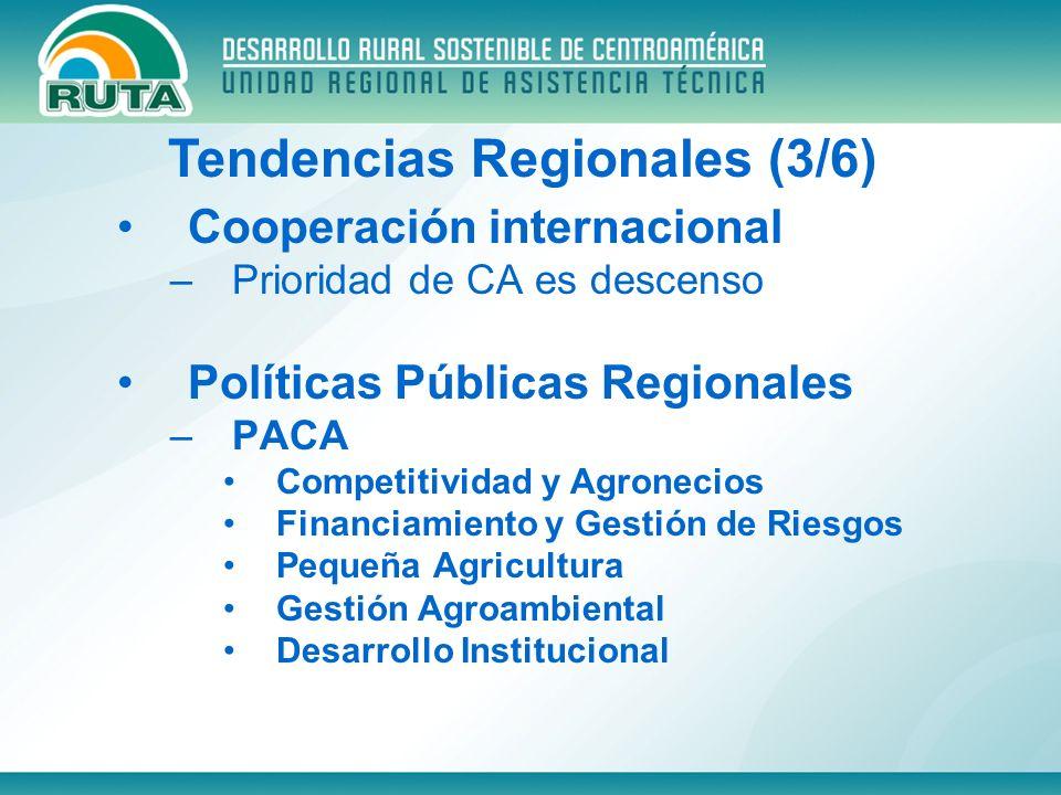 Cooperación internacional –Prioridad de CA es descenso Políticas Públicas Regionales –PACA Competitividad y Agronecios Financiamiento y Gestión de Rie