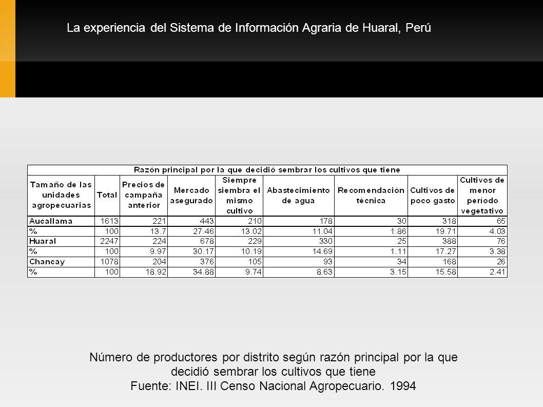La experiencia del Sistema de Información Agraria de Huaral, Perú Número de productores por distrito según razón principal por la que decidió sembrar
