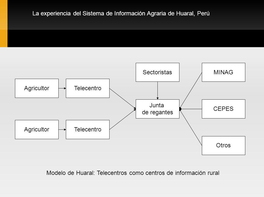 La experiencia del Sistema de Información Agraria de Huaral, Perú Junta de regantes TelecentroAgricultor TelecentroAgricultor MINAG CEPES Otros Sector