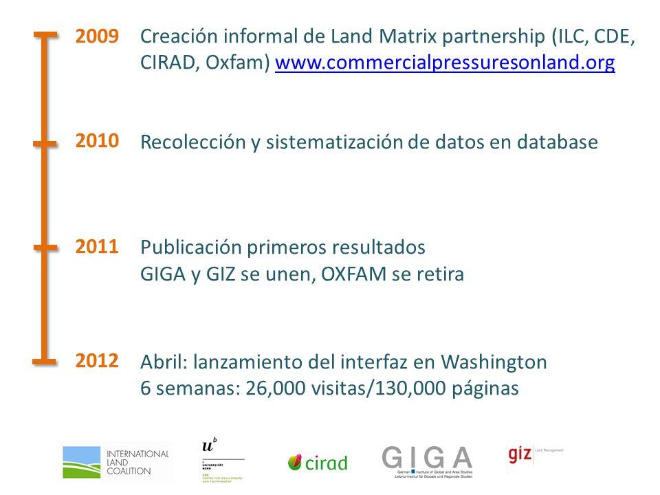 Creación informal de Land Matrix partnership (ILC, CDE, CIRAD, Oxfam) www.commercialpressuresonland.orgwww.commercialpressuresonland.org Recolección y