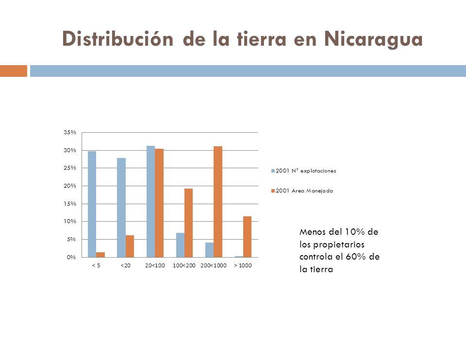 Distribución de la tierra en Nicaragua