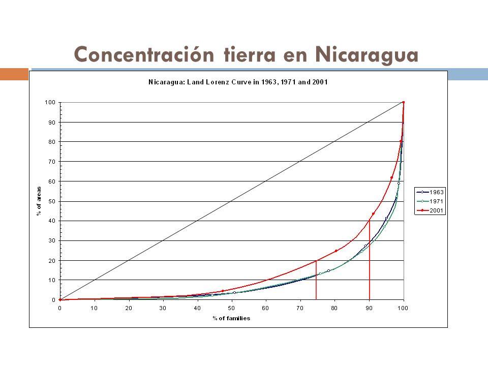 Concentración tierra en Nicaragua