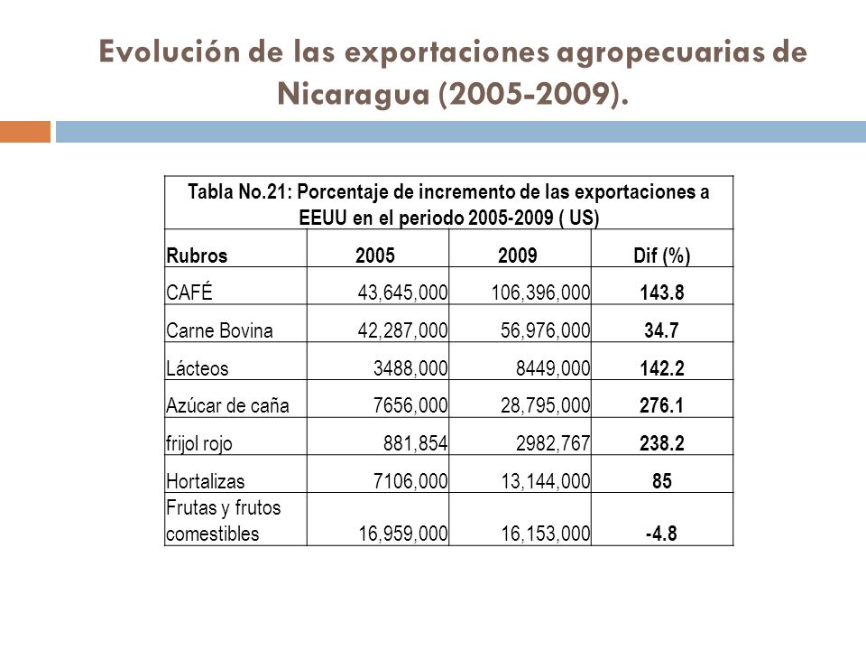 Evolución de las exportaciones agropecuarias de Nicaragua (2005-2009). Tabla No.21: Porcentaje de incremento de las exportaciones a EEUU en el periodo