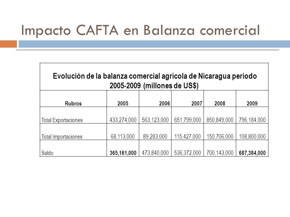 Impacto CAFTA en Balanza comercial Evolución de la balanza comercial agrícola de Nicaragua periodo 2005-2009 (millones de US$) Rubros20052006200720082