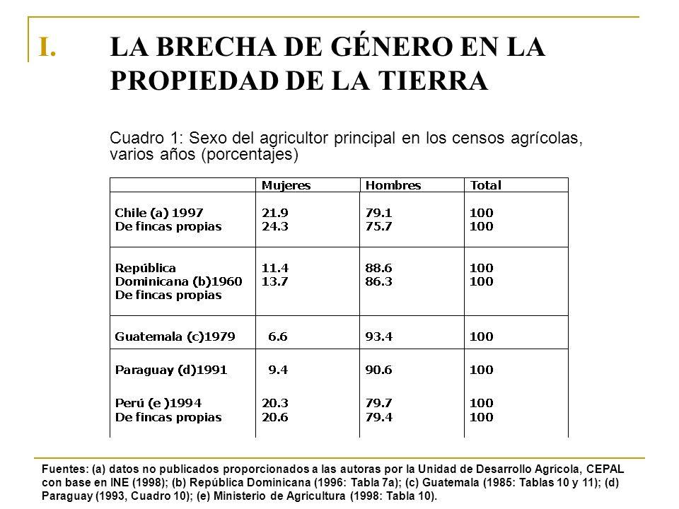 I.LA BRECHA DE GÉNERO EN LA PROPIEDAD DE LA TIERRA Fuentes: (a) datos no publicados proporcionados a las autoras por la Unidad de Desarrollo Agrícola,