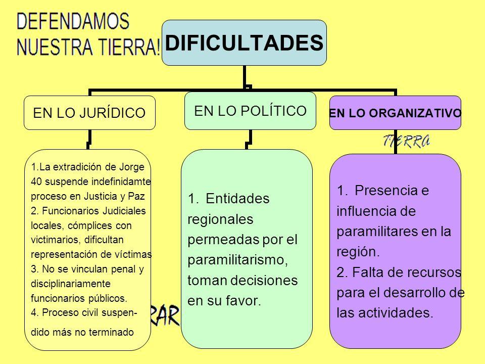 DIFICULTADES EN LO JURÍDICO 1.La extradición de Jorge 40 suspende indefinidamte proceso en Justicia y Paz 2.