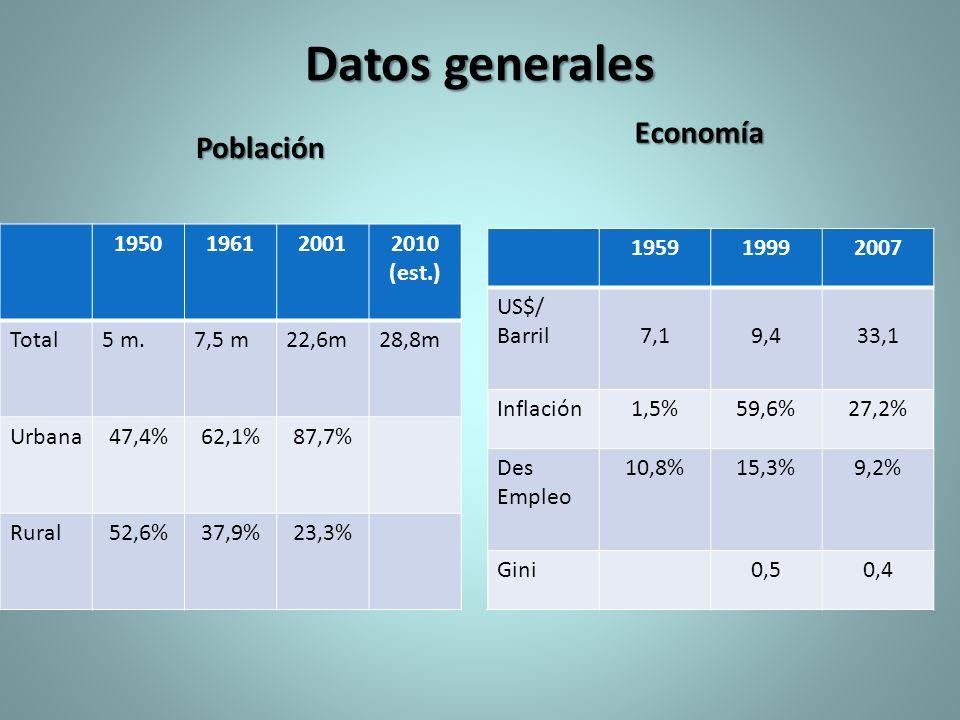 Datos generales Población 1950196120012010 (est.) Total5 m.7,5 m22,6m28,8m Urbana47,4%62,1%87,7% Rural52,6%37,9%23,3% Economía 195919992007 US$/ Barri