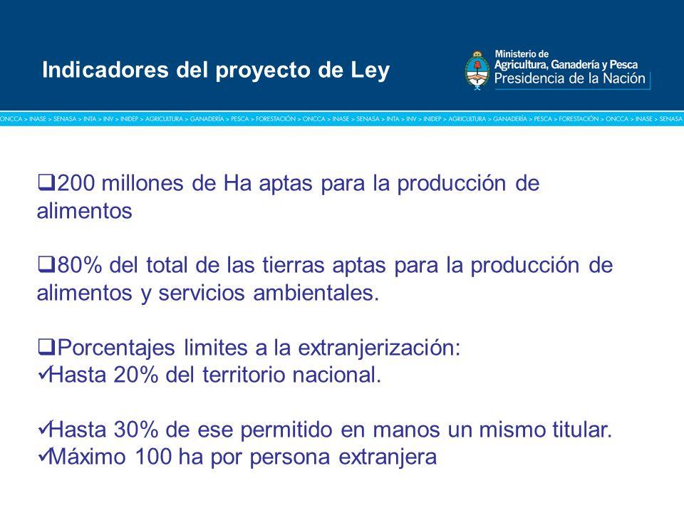 Título: Tipografía Arial / Versión: bold Cuerpo 16 a 18 / Color blanco 200 millones de Ha aptas para la producción de alimentos 80% del total de las tierras aptas para la producción de alimentos y servicios ambientales.