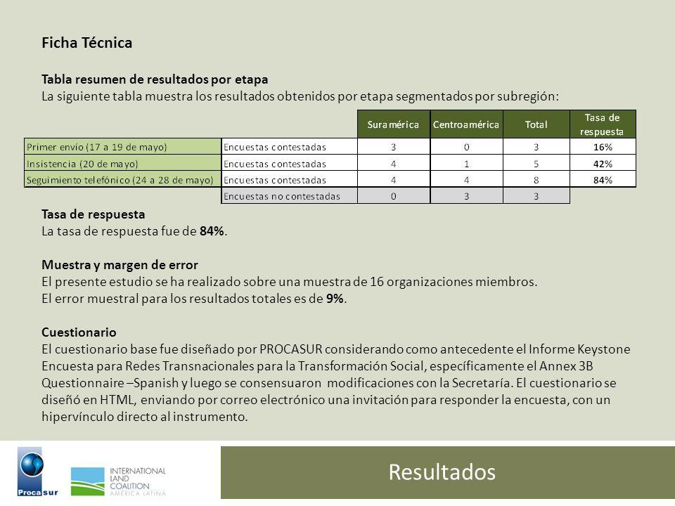 Resultados Ficha Técnica Tabla resumen de resultados por etapa La siguiente tabla muestra los resultados obtenidos por etapa segmentados por subregión