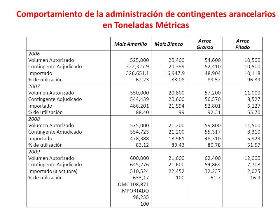 Maíz AmarilloMaíz Blanco Arroz Granza Arroz Pilado 2006 Volumen Autorizado Contingente Adjudicado Importado % de utilización 525,000 322,327.9 326,651