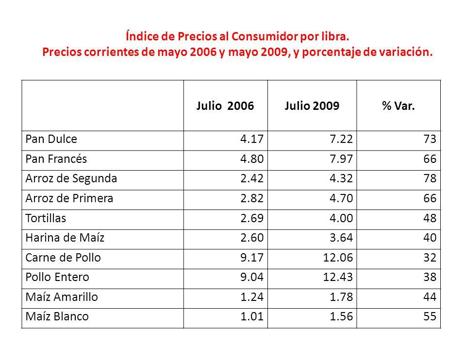 Julio 2006Julio 2009% Var. Pan Dulce4.177.2273 Pan Francés4.807.9766 Arroz de Segunda2.424.3278 Arroz de Primera2.824.7066 Tortillas2.694.0048 Harina