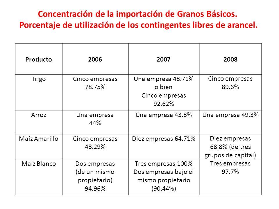Producto200620072008 TrigoCinco empresas 78.75% Una empresa 48.71% o bien Cinco empresas 92.62% Cinco empresas 89.6% ArrozUna empresa 44% Una empresa
