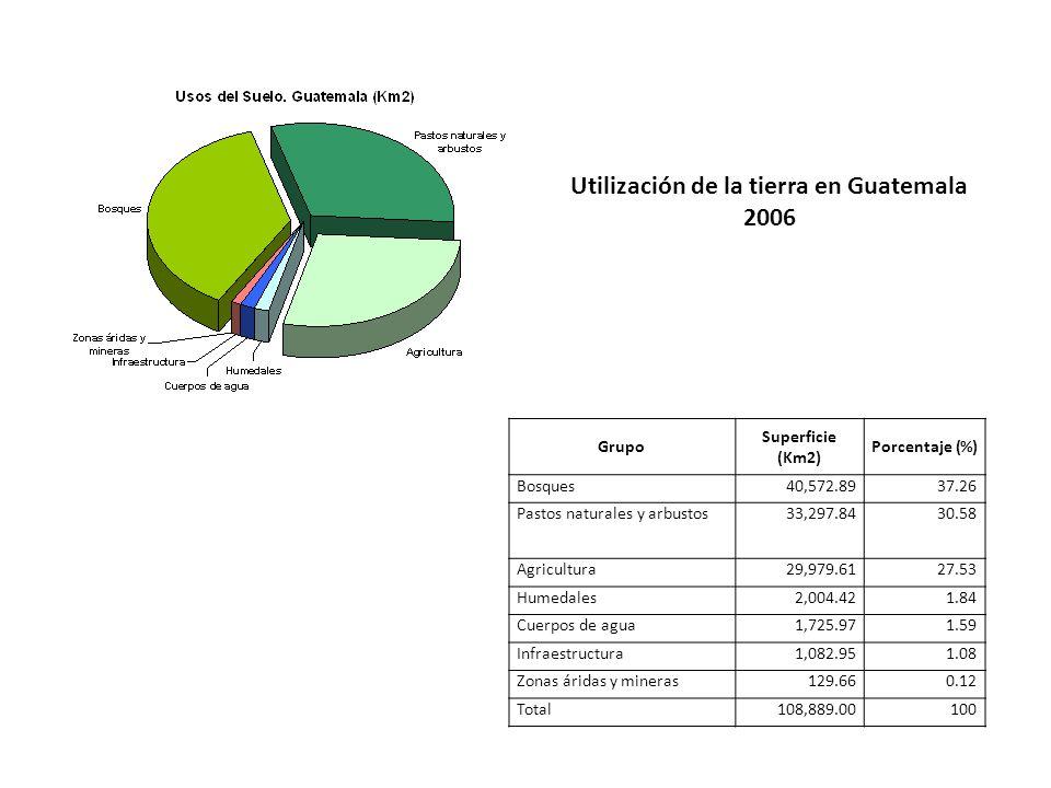 Grupo Superficie (Km2) Porcentaje (%) Bosques40,572.8937.26 Pastos naturales y arbustos33,297.8430.58 Agricultura29,979.6127.53 Humedales2,004.421.84