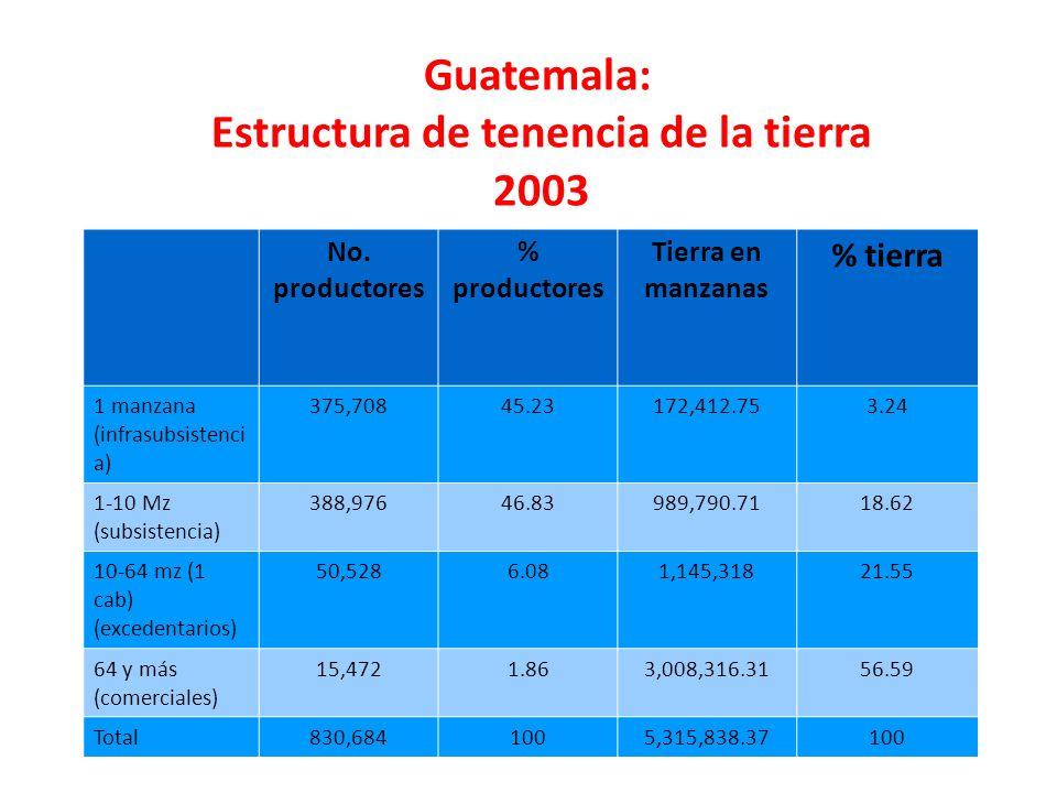 No. productores % productores Tierra en manzanas % tierra 1 manzana (infrasubsistenci a) 375,70845.23172,412.753.24 1-10 Mz (subsistencia) 388,97646.8