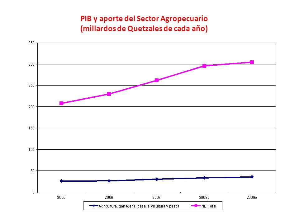 PIB y aporte del Sector Agropecuario (millardos de Quetzales de cada año)