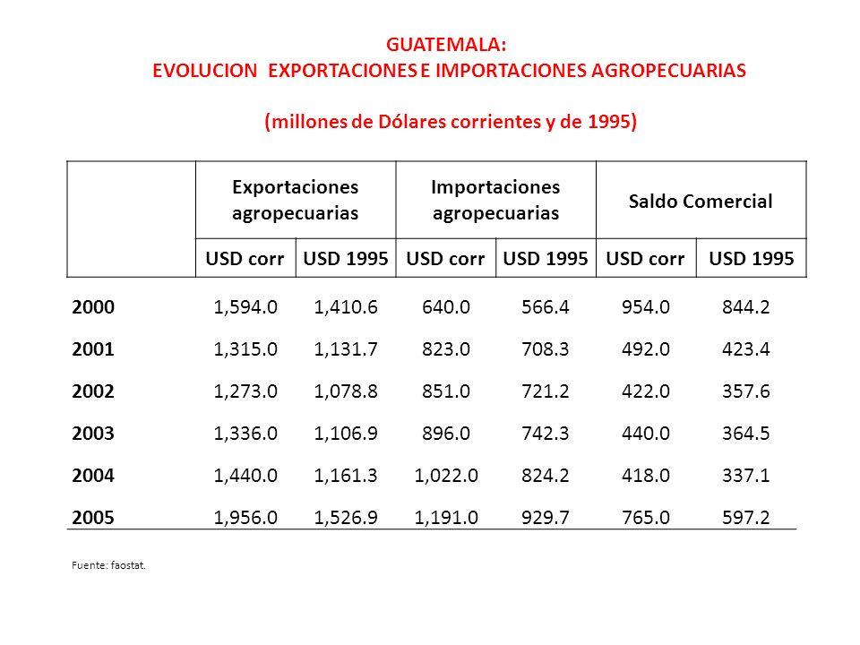 Exportaciones agropecuarias Importaciones agropecuarias Saldo Comercial USD corrUSD 1995USD corrUSD 1995USD corrUSD 1995 20001,594.01,410.6640.0566.49