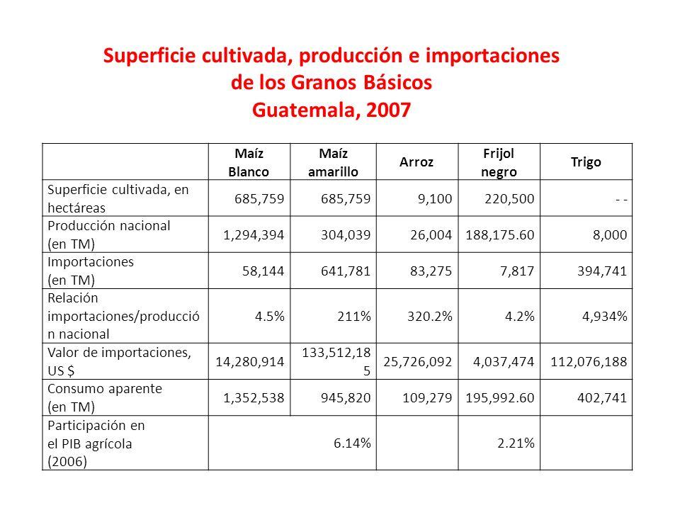 Maíz Blanco Maíz amarillo Arroz Frijol negro Trigo Superficie cultivada, en hectáreas 685,759 9,100220,500- Producción nacional (en TM) 1,294,394304,0