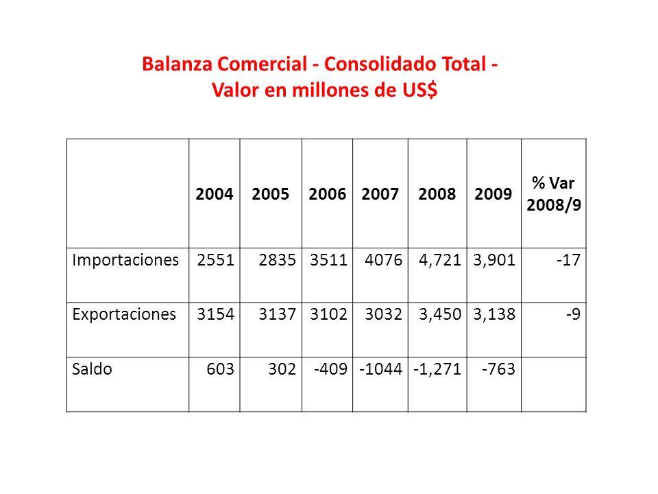 200420052006200720082009 % Var 2008/9 Importaciones25512835351140764,7213,901-17 Exportaciones31543137310230323,4503,138-9 Saldo603302-409-1044-1,271-