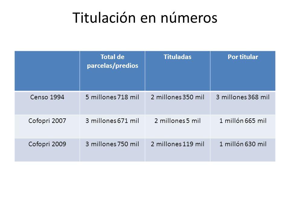 Comunidades Regímenes de protección Individualización de la propiedad Procedimientos de enajenación Los DL de junio 2008 Abandono de tierras comunales ¿Pueblos indígenas?