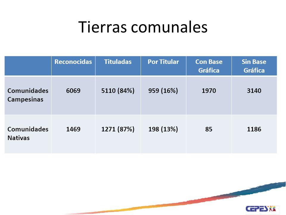 Dimensión económica de la tierra Evolución del PBI agrario Evolución de recaudación tributaria Mercado de tierras Subsidios Irrigaciones Uso de la tierra
