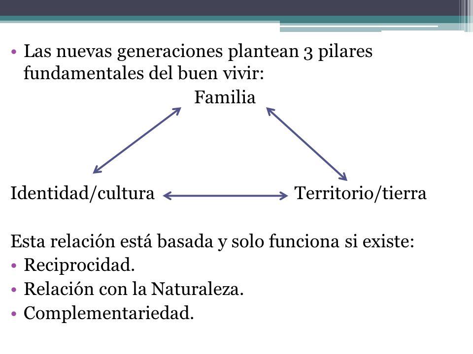 Las nuevas generaciones plantean 3 pilares fundamentales del buen vivir: Familia Identidad/cultura Territorio/tierra Esta relación está basada y solo