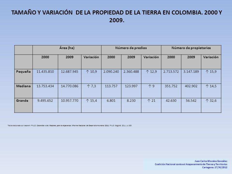 Área (ha)Número de prediosNúmero de propietarios 20002009Variación20002009Variación20002009Variación Pequeña11.435.81012.687.945 10,92.090.2402.360.48
