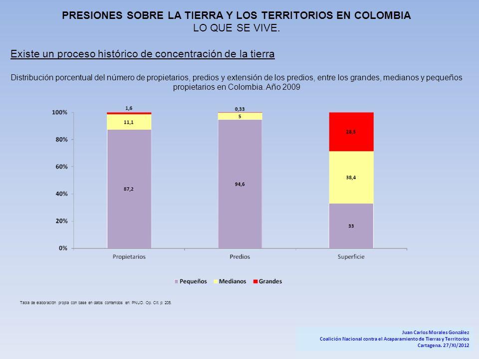 PRESIONES SOBRE LA TIERRA Y LOS TERRITORIOS EN COLOMBIA LO QUE SE VIVE. Existe un proceso histórico de concentración de la tierra Distribución porcent