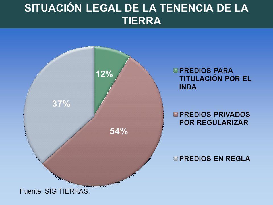 SITUACIÓN LEGAL DE LA TENENCIA DE LA TIERRA 12% 54% 37% PREDIOS PARA TITULACIÓN POR EL INDA PREDIOS PRIVADOS POR REGULARIZAR PREDIOS EN REGLA Fuente: