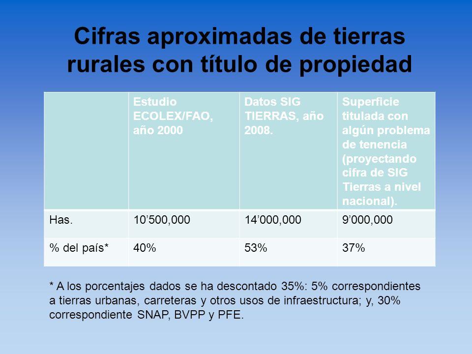 Cifras aproximadas de tierras rurales con título de propiedad Estudio ECOLEX/FAO, año 2000 Datos SIG TIERRAS, año 2008. Superficie titulada con algún