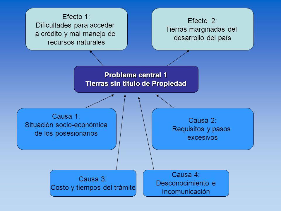 Problema central 1 Tierras sin titulo de Propiedad Causa 3: Costo y tiempos del trámite Causa 1: Situación socio-económica de los posesionarios Causa