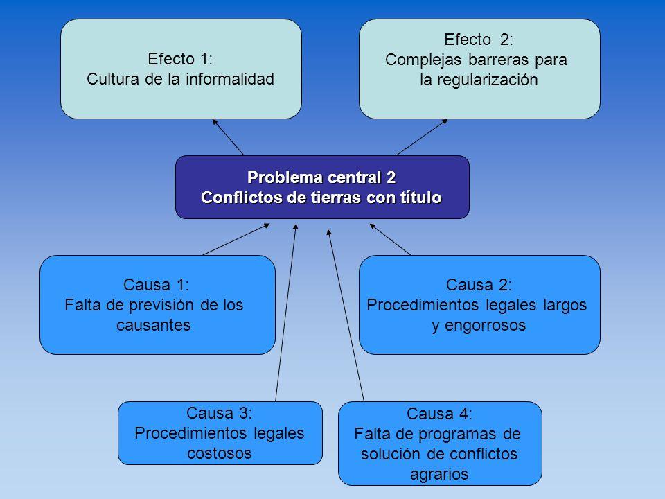 Problema central 2 Conflictos de tierras con título Causa 3: Procedimientos legales costosos Causa 1: Falta de previsión de los causantes Causa 2: Pro