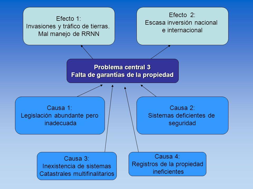 Problema central 3 Falta de garantías de la propiedad Causa 3: Inexistencia de sistemas Catastrales multifinalitarios Causa 1: Legislación abundante p