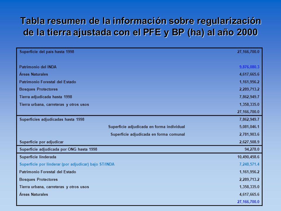 Tabla resumen de la información sobre regularización de la tierra ajustada con el PFE y BP (ha) al año 2000 Superficie del país hasta 199827,166,700.0