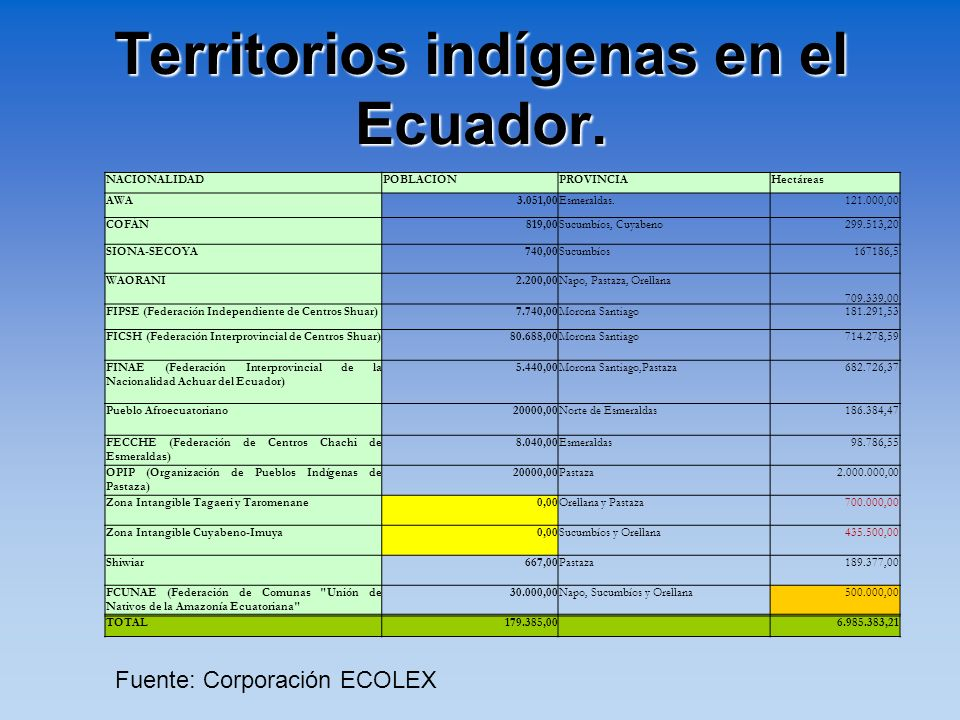 Territorios indígenas en el Ecuador. NACIONALIDADPOBLACIÓNPROVINCIAHectáreas AWA3.051,00Esmeraldas.121.000,00 COFÁN819,00Sucumbíos, Cuyabeno299.513,20