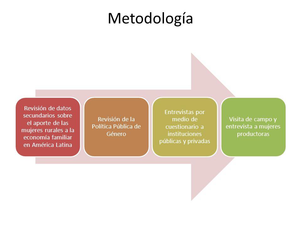 Metodología Revisión de datos secundarios sobre el aporte de las mujeres rurales a la economía familiar en América Latina Revisión de la Política Públ