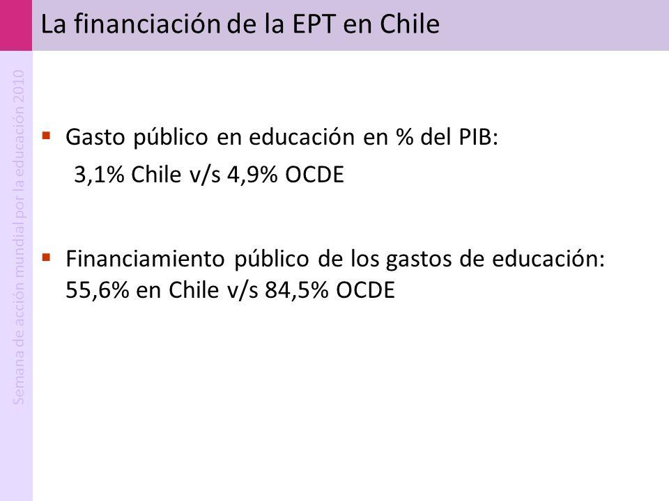 Semana de acción mundial por la educación 2010 La financiación de la EPT en Chile Gasto público en educación en % del PIB: 3,1% Chile v/s 4,9% OCDE Fi