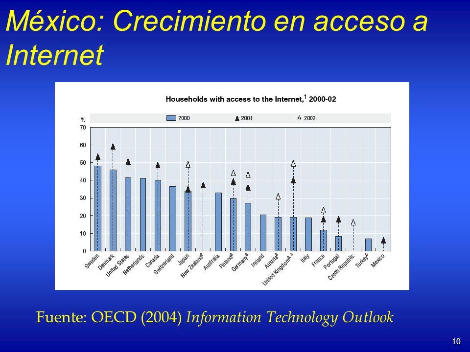 10 México: Crecimiento en acceso a Internet Fuente: OECD (2004) Information Technology Outlook