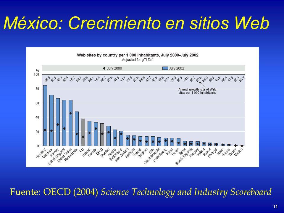 11 México: Crecimiento en sitios Web Fuente: OECD (2004) Science Technology and Industry Scoreboard