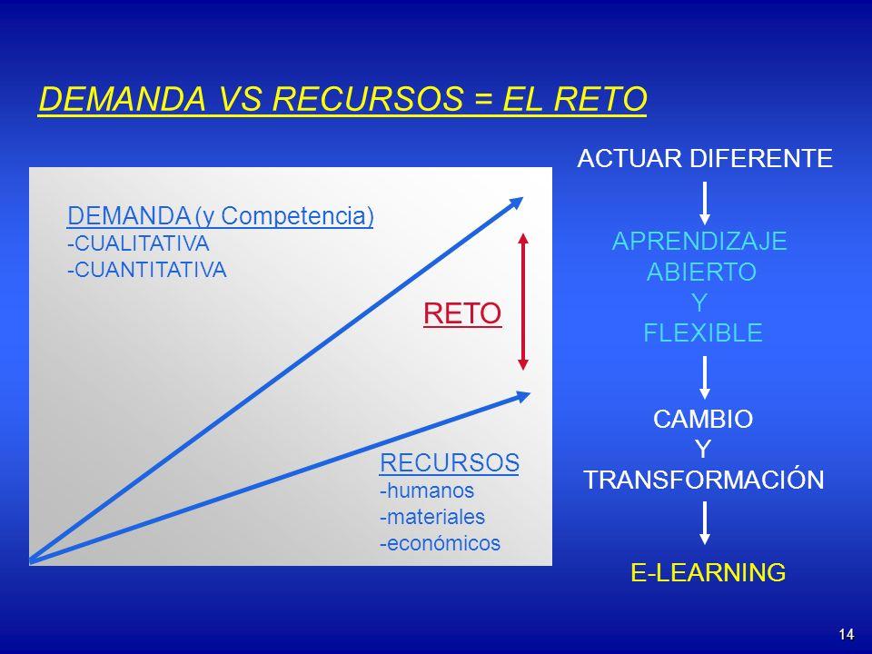 14 DEMANDA (y Competencia) -CUALITATIVA -CUANTITATIVA RECURSOS -humanos -materiales -económicos E-LEARNING RETO DEMANDA VS RECURSOS = EL RETO ACTUAR D
