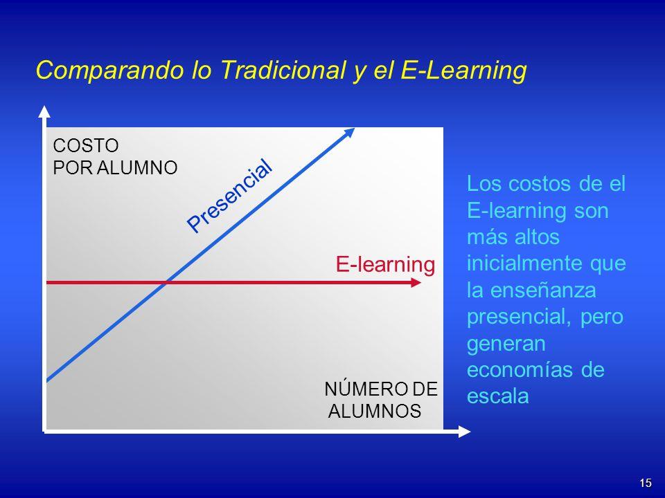 15 Comparando lo Tradicional y el E-Learning E-learning COSTO POR ALUMNO NÚMERO DE ALUMNOS Los costos de el E-learning son más altos inicialmente que