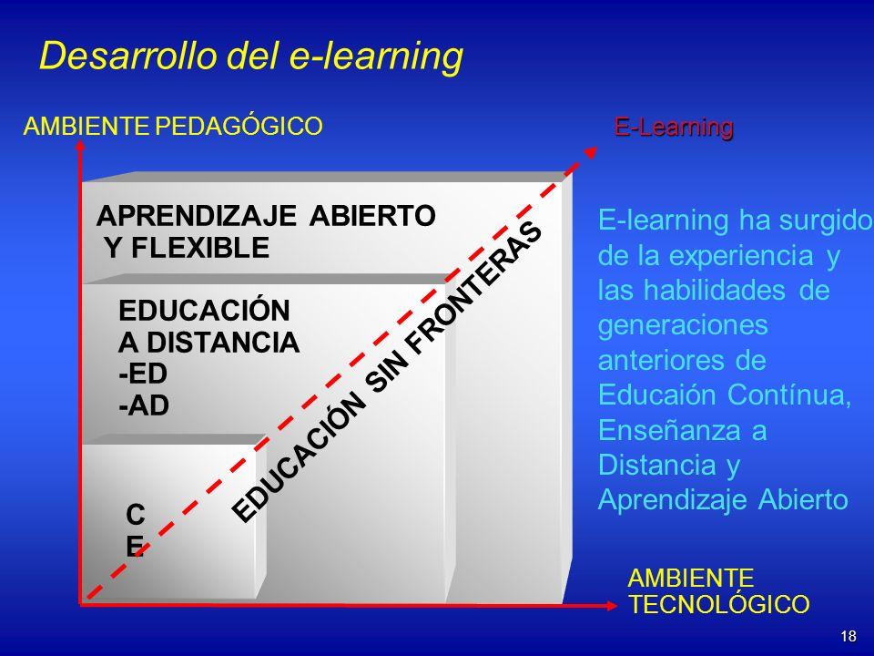18 AMBIENTE PEDAGÓGICO AMBIENTE TECNOLÓGICO EDUCACIÓN A DISTANCIA -ED -AD CECE E-Learning EDUCACIÓN SIN FRONTERAS APRENDIZAJE ABIERTO Y FLEXIBLE Desar