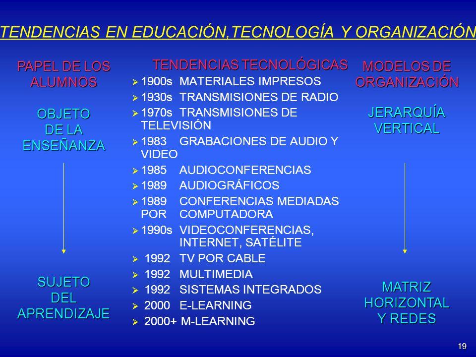 19 TENDENCIAS EN EDUCACIÓN,TECNOLOGÍA Y ORGANIZACIÓN TENDENCIAS TECNOLÓGICAS 1900sMATERIALES IMPRESOS 1930sTRANSMISIONES DE RADIO 1970sTRANSMISIONES D