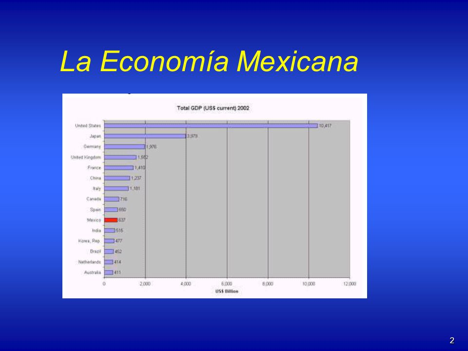 3 México: Estadísticas económicas recientes 199819992000 PIB Real (% Crecimiento)4.83.76.9 PIB per capita ($)384844405008 Tasa de Inflación (%)15.916.69.5 Desempleo (%)3.22.53.0 Saldo Cuentas Corrientes (% PIB)-3.6-2.9-3.3 Saldo Comercio en general (Million $ USD) -7913.5-5583.7-8049.9 Reservas extranjeras (Billion $ USD) 30.230.633.6 Deuda externa (Billion $ USD)160164166