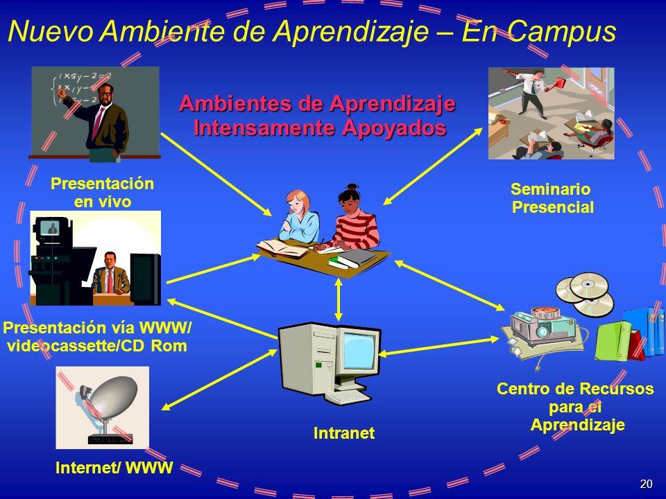 20 Presentación en vivo Seminario Presencial Presentación vía WWW/ videocassette/CD Rom Centro de Recursos para el Aprendizaje Internet/ WWW Nuevo Amb