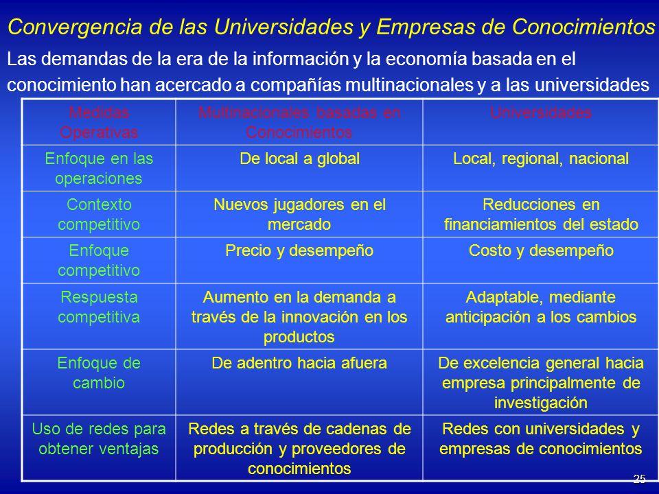 25 Convergencia de las Universidades y Empresas de Conocimientos Las demandas de la era de la información y la economía basada en el conocimiento han