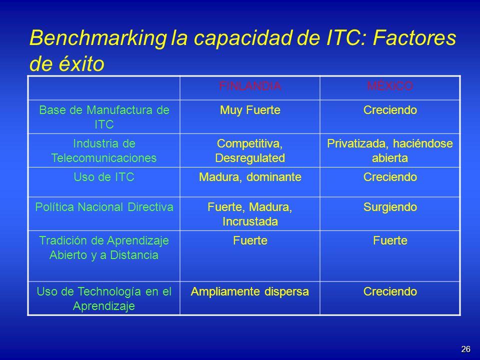 26 Benchmarking la capacidad de ITC: Factores de éxito FINLANDIAMÉXiCO Base de Manufactura de ITC Muy FuerteCreciendo Industria de Telecomunicaciones