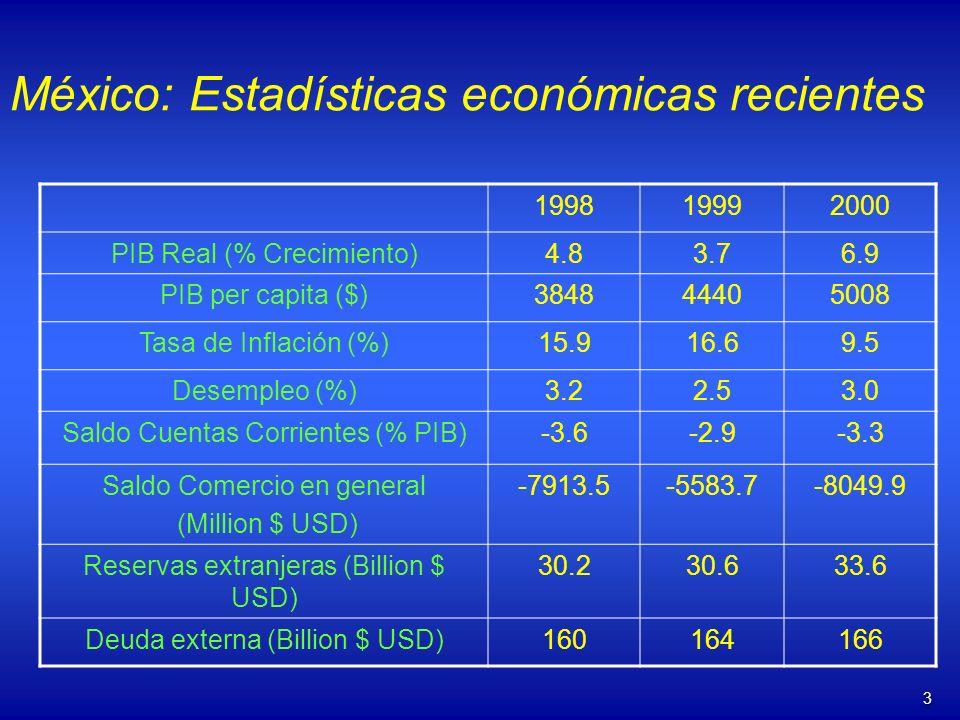 3 México: Estadísticas económicas recientes 199819992000 PIB Real (% Crecimiento)4.83.76.9 PIB per capita ($)384844405008 Tasa de Inflación (%)15.916.