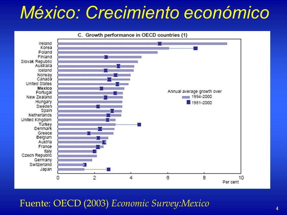 4 México: Crecimiento económico Fuente: OECD (2003) Economic Survey:Mexico
