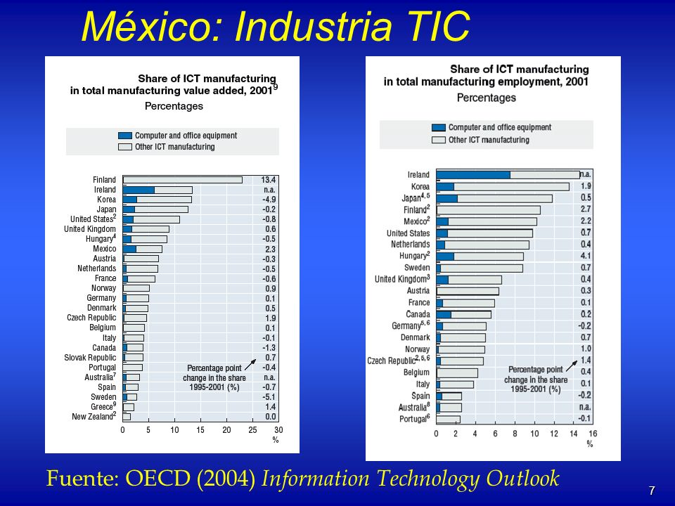 7 México: Industria TIC Fuente: OECD (2004) Information Technology Outlook