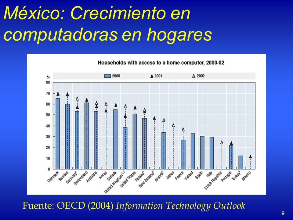 9 México: Crecimiento en computadoras en hogares Fuente: OECD (2004) Information Technology Outlook